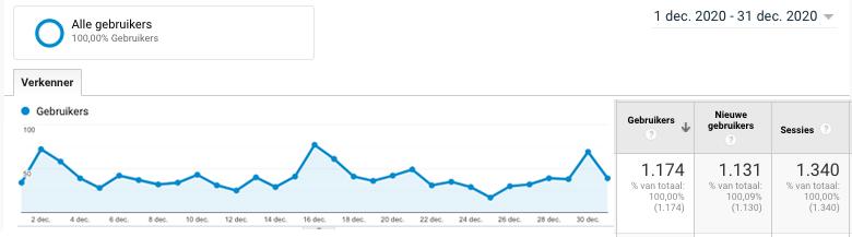 jaardoelen: analytics bezoekers website